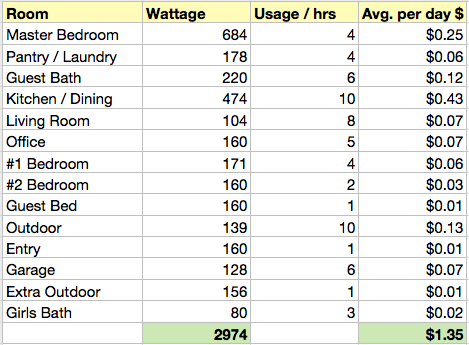 How Much Energy Do Lights Use In A Room